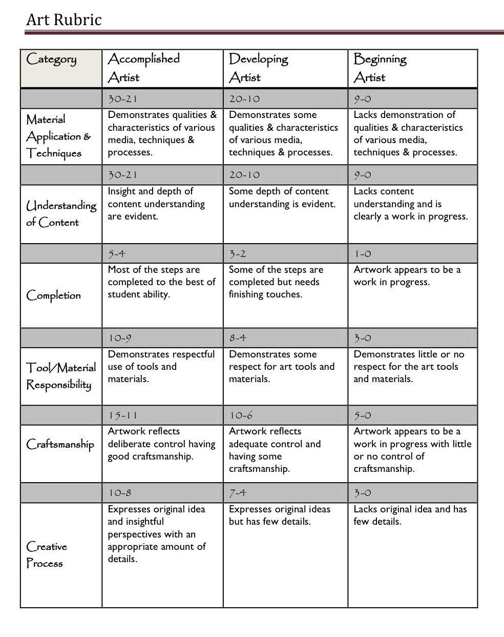A Handy Rubric For Art Teachers | Assessment Tools & Ideas | Art - Free Printable Art Rubrics