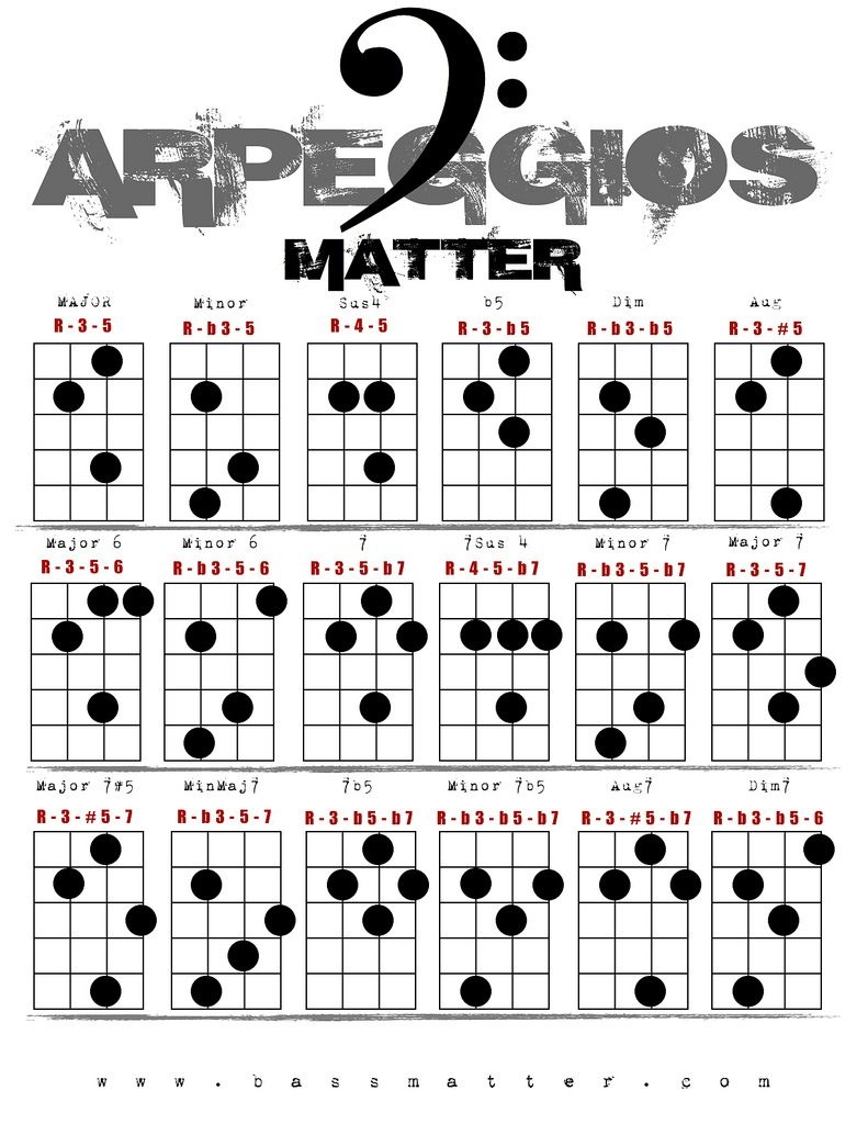 Bass Arpeggio Chart - | Guitar In 2019 | Bass Guitar Chords, Bass - Free Printable Bass Guitar Chord Chart
