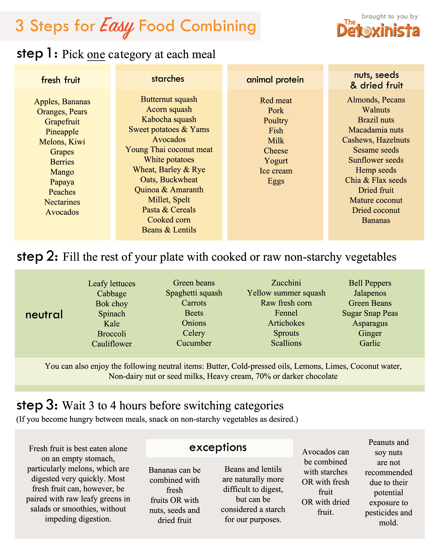 Food Combining Chart | Detoxinista - Gluten Free Food List Printable