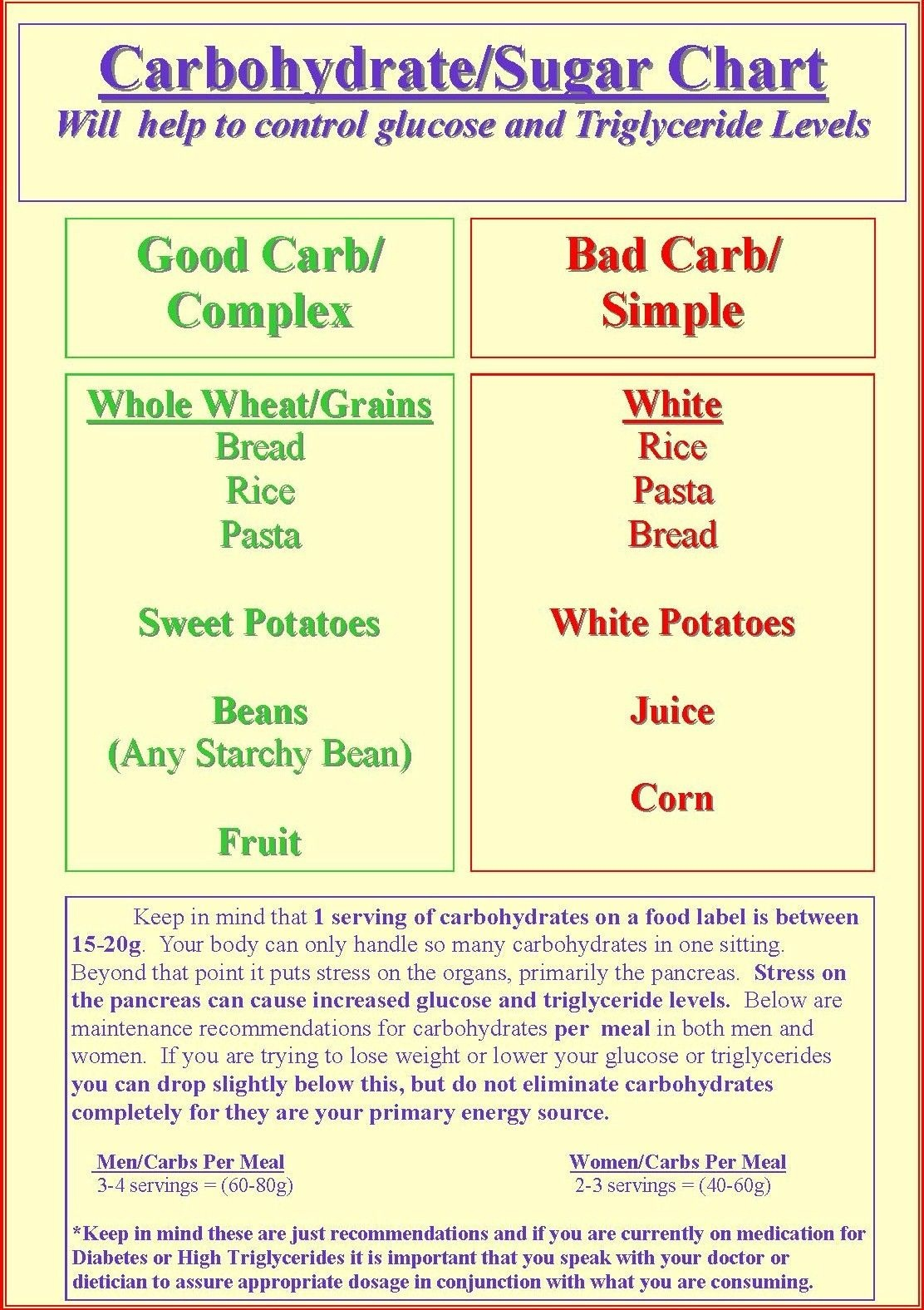 Free Print Carb Counter Chart | Carbohydrate/sugar Chart | Low Carb - Free Printable Carb Counter Chart