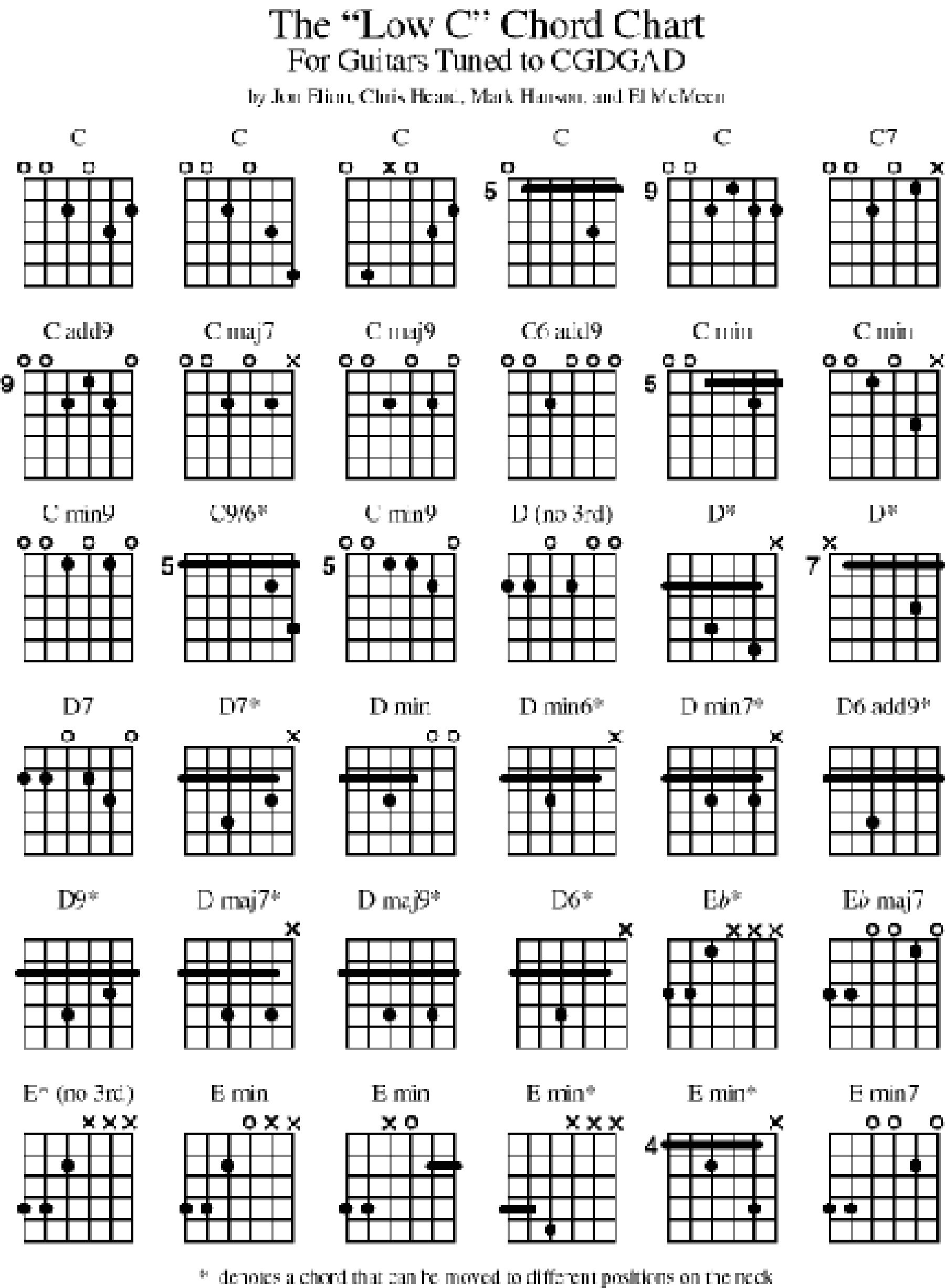 Music Bass Guitar Diagrams | Ebook And Manual Reference - Free Printable Bass Guitar Chord Chart