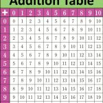 image relating to Addition Table Printable called Absolutely free Printable Addition Charts (0-12) Training Addition