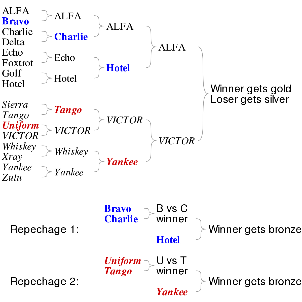 Repechage - Wikipedia - Free Printable Wrestling Brackets