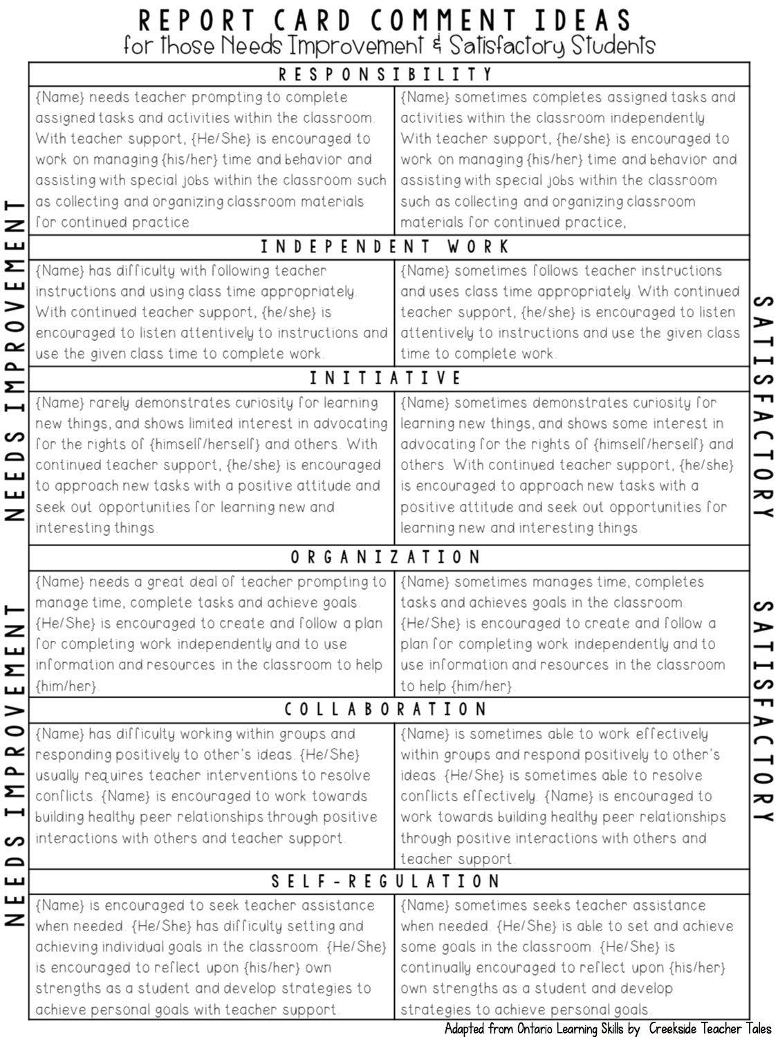 Tips For Not Letting Report Cards Get You Down | Assessment | Report - Free Printable Report Card Comments