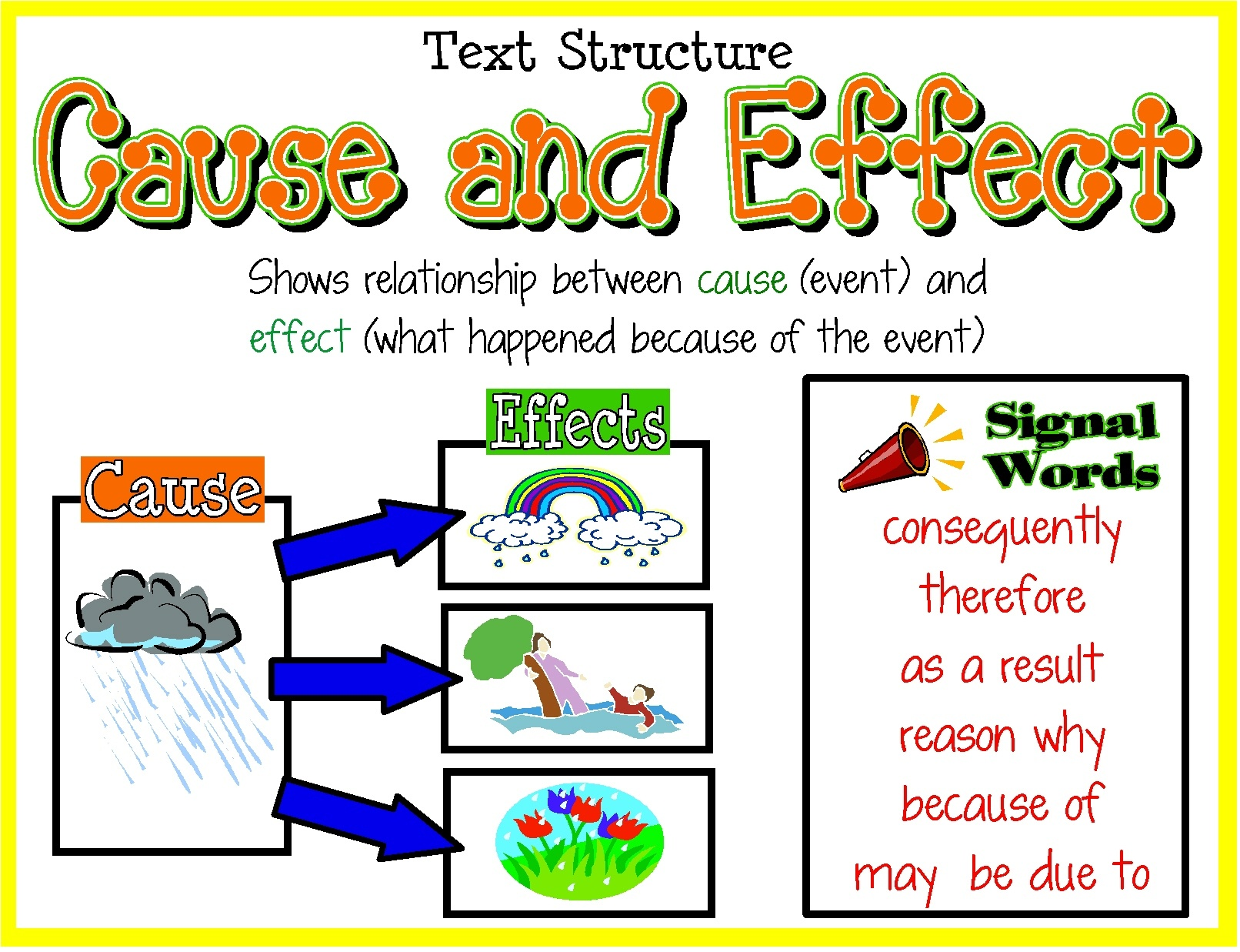 Cause And Effect - Lessons - Tes Teach - Free Printable Cause And Effect Picture Cards