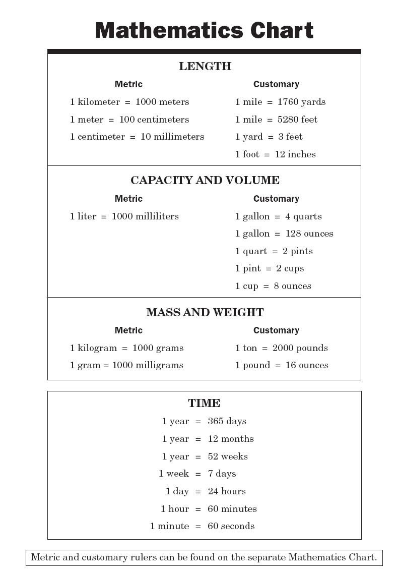 Conversion Chart For Math | Math Chart | Informational | College - Free Printable Teas Test Study Guide