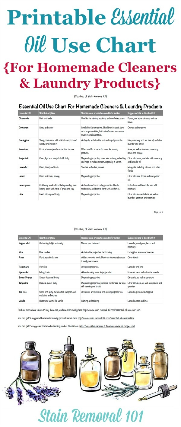 Essential Oil Use Chart For Homemade Cleaners & Laundry Products - Free Printable Aromatherapy Charts
