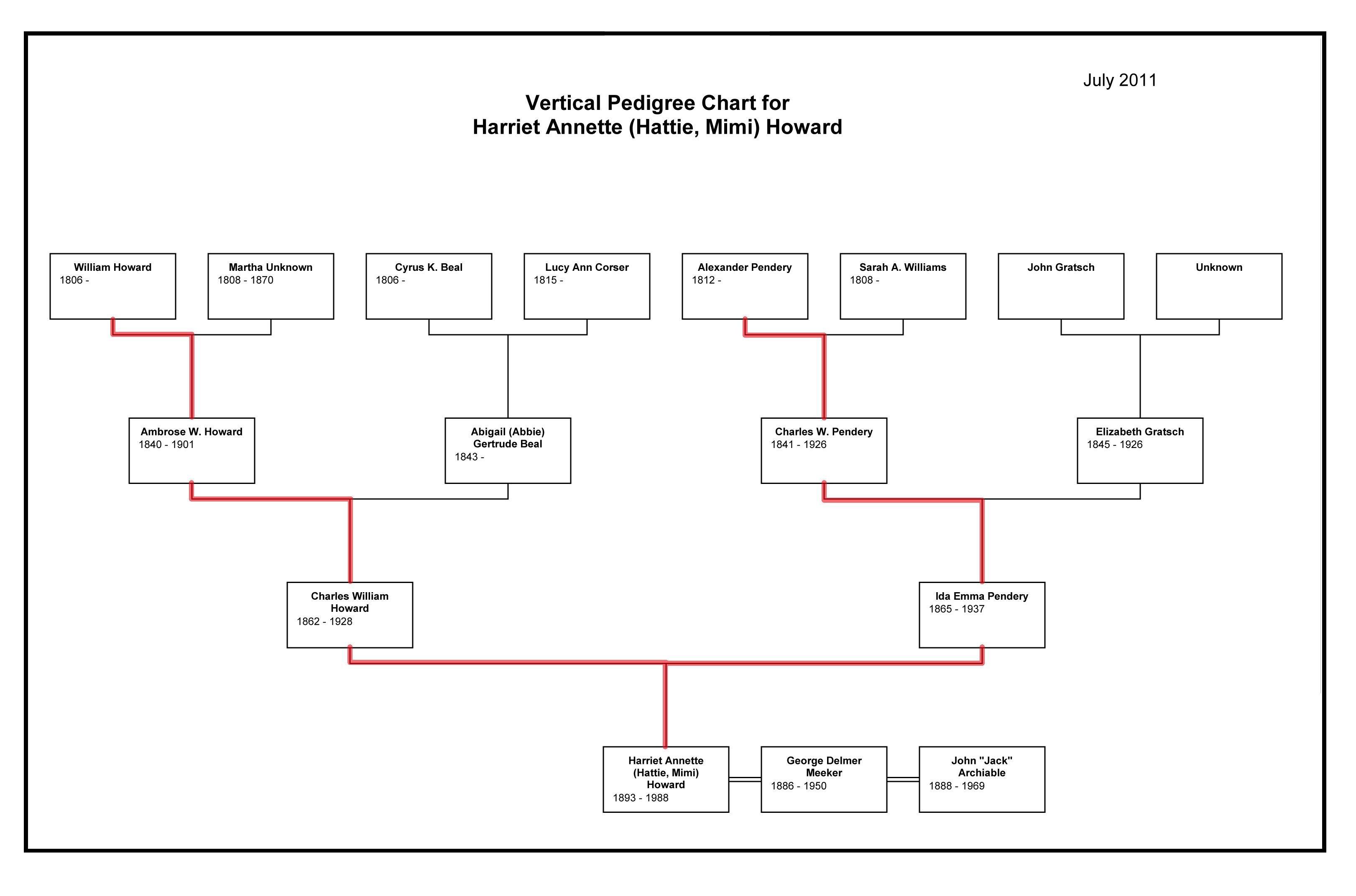 Family Pedigree Chart Maker - Tutlin.psstech.co - Free Printable Dog Pedigree Generator