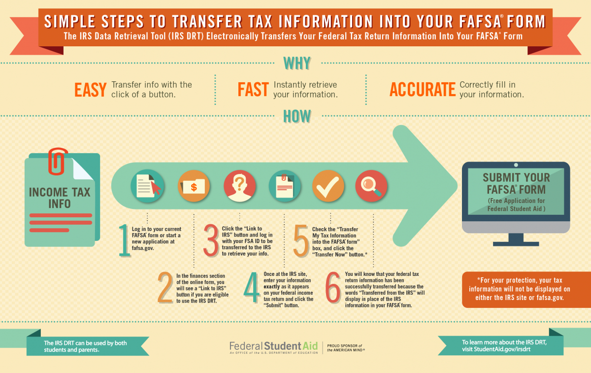 Filling Out The Fafsa® Form   Federal Student Aid - Free Printable Fafsa Application Form