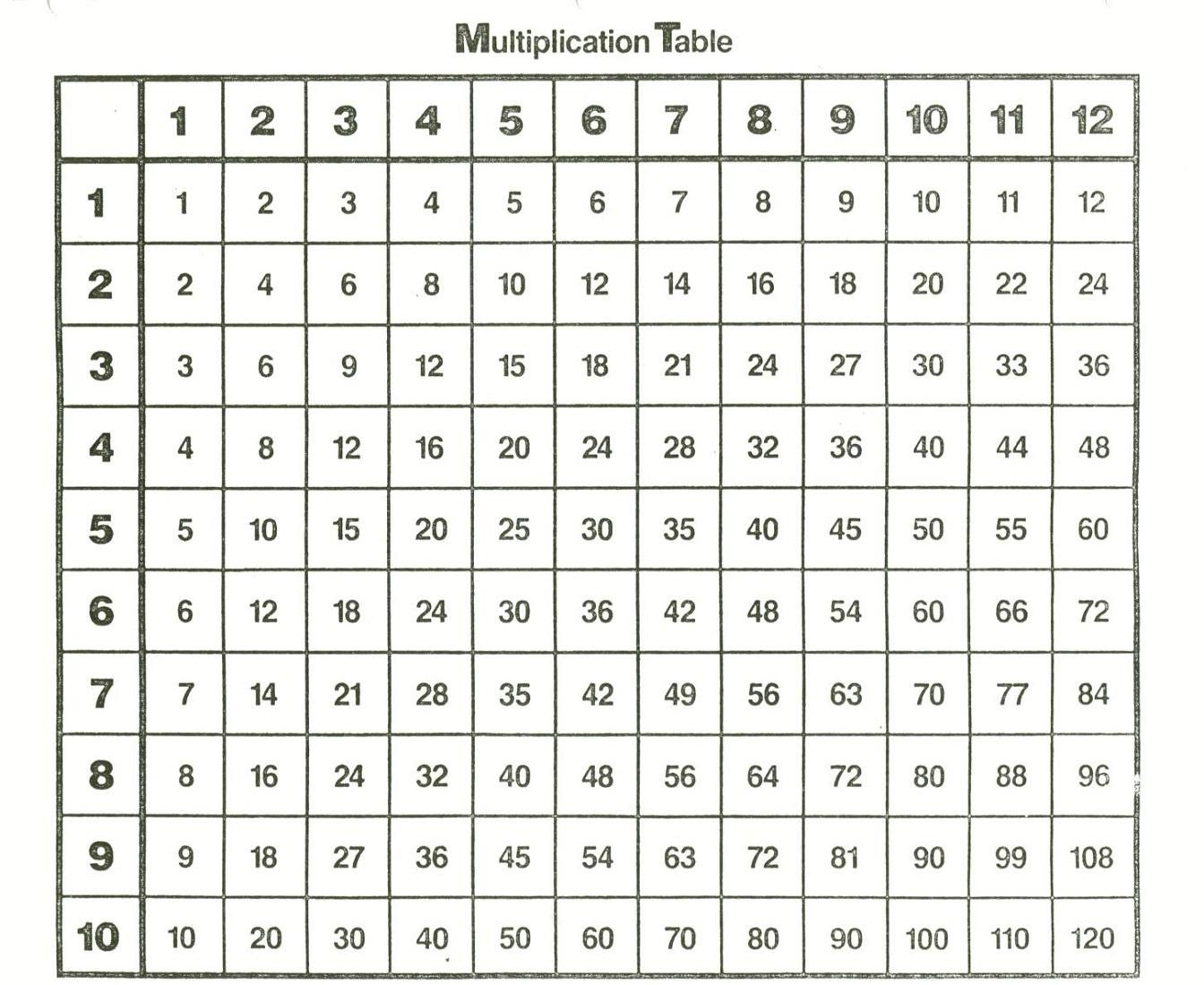 Free And Printable Multiplication Charts Activity Shelter Bluco - Free Printable Multiplication Chart