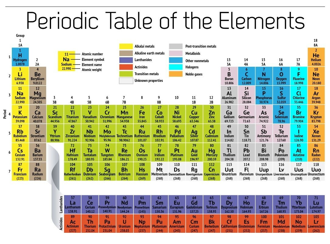 Free Printable Periodic Table Of Elements   Loving Printable - Free Printable Periodic Table Of Elements