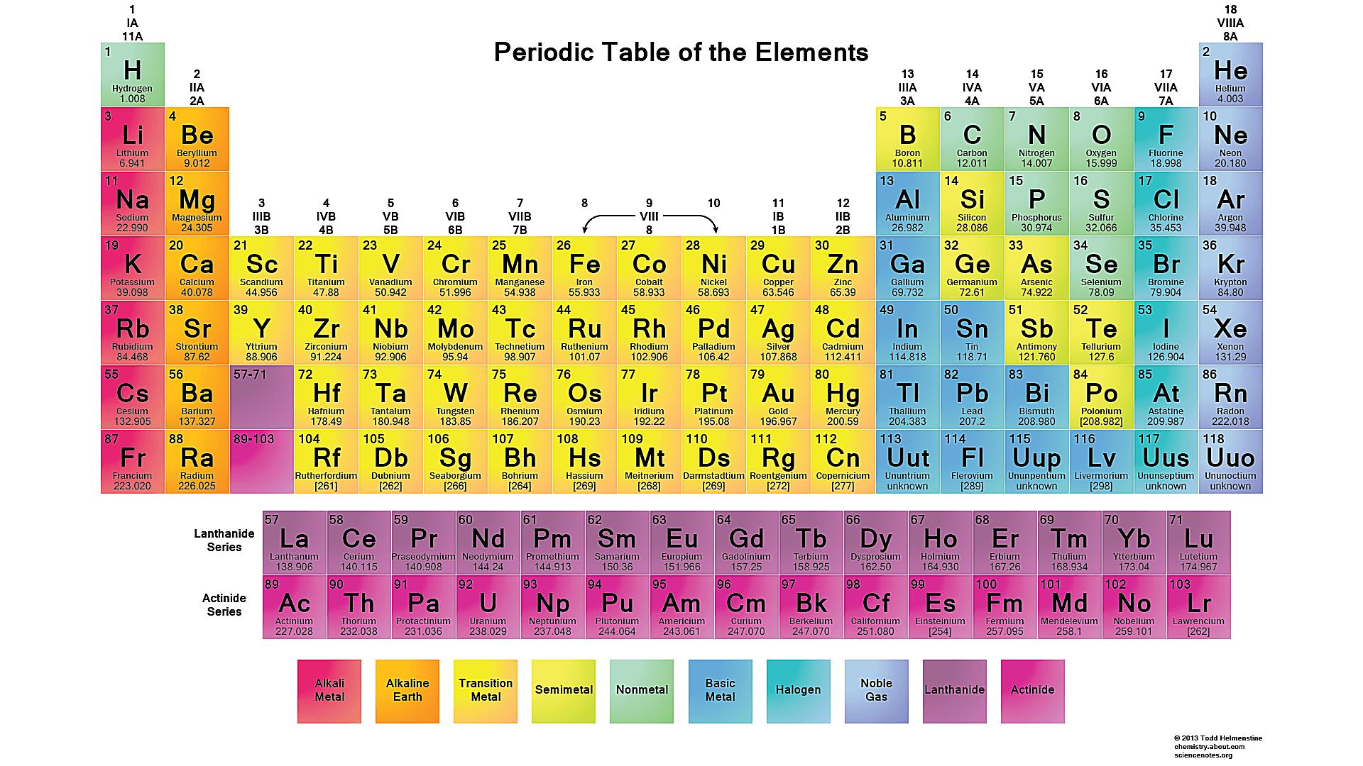 Free Printable Periodic Tables (Pdf) - Free Printable Periodic Table Of Elements