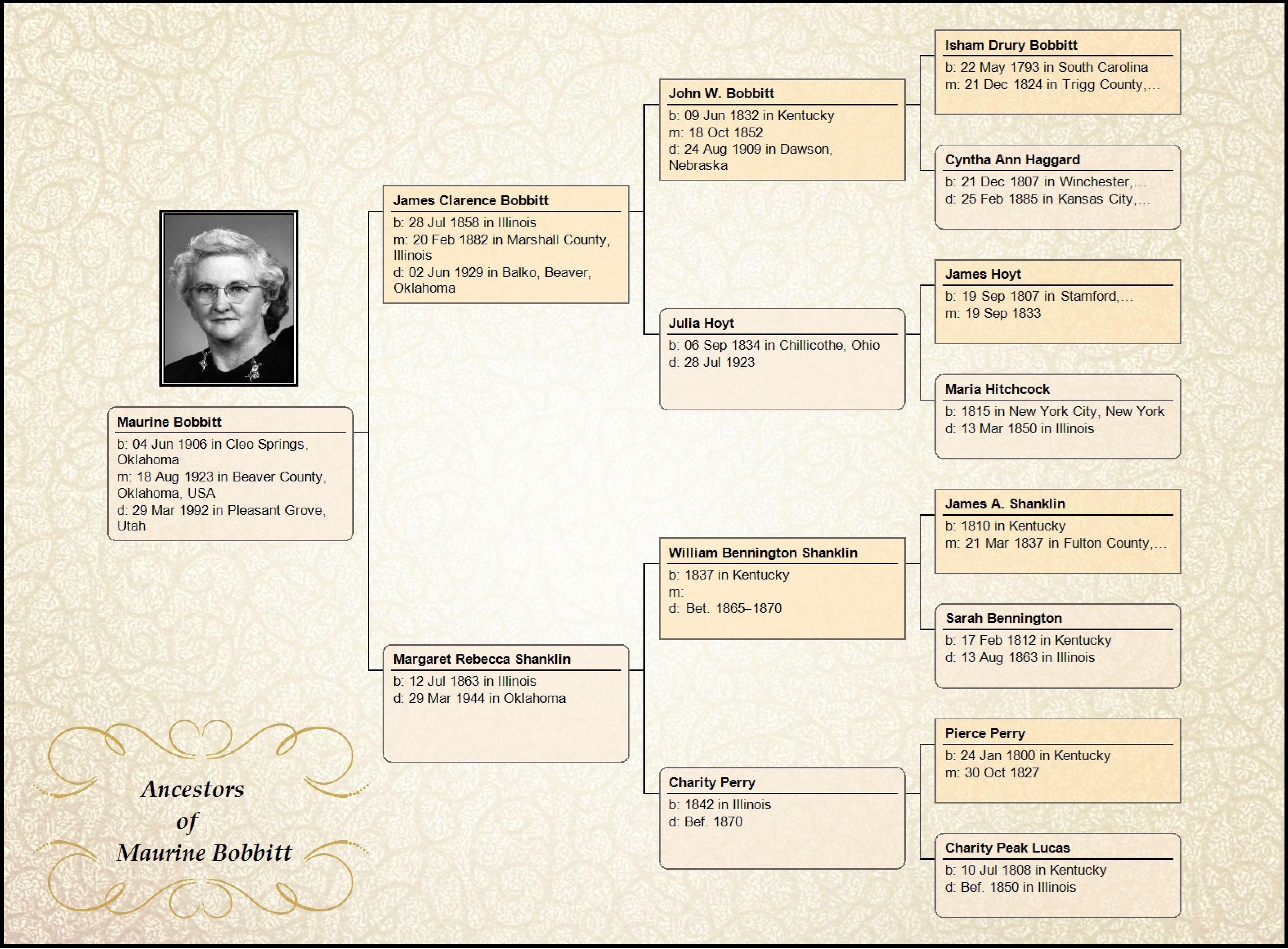 Genealogy Chart Maker - Tutlin.psstech.co - Free Printable Dog Pedigree Generator