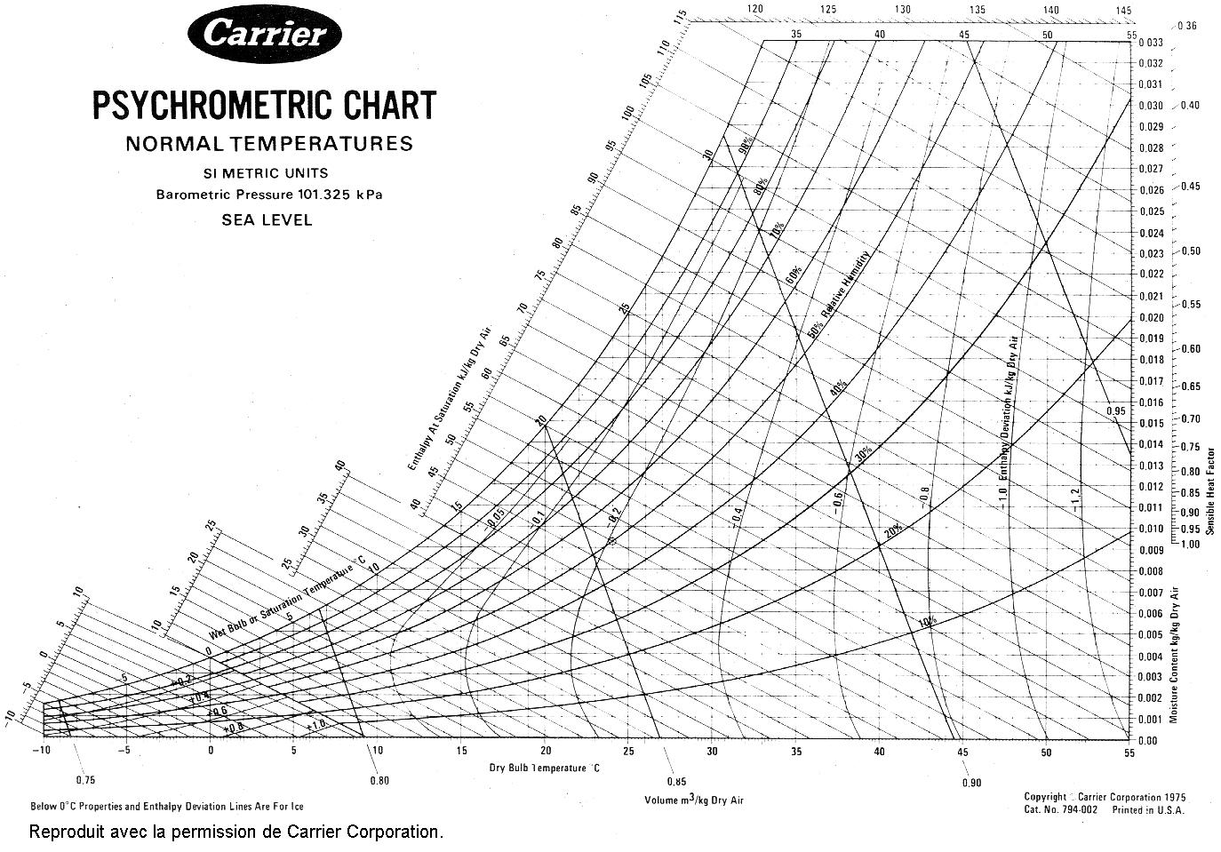 Hd Wallpapers Psychrometric Chart A3 Pdf - Printable Psychrometric Chart Free
