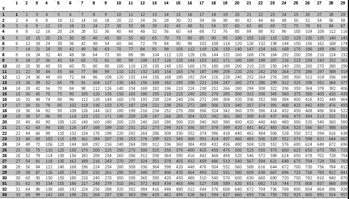 Kids : Math Chart 1 100 Coffemix Multiplication Table 100 With - Free Printable Multiplication Chart 100X100