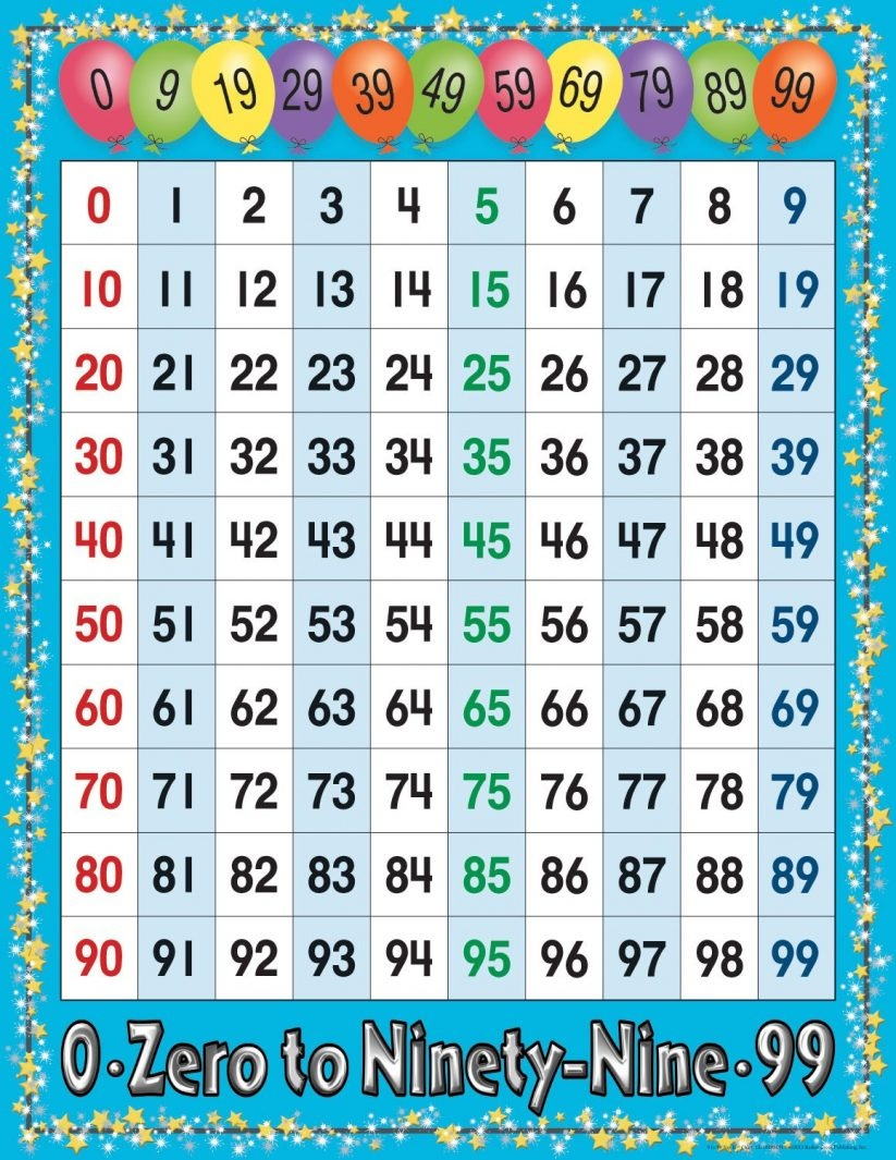 Kids : Numbers Chart 1 100 Coffemix Chart With 0 Also And 99 Besides - Free Large Printable Numbers 1 100
