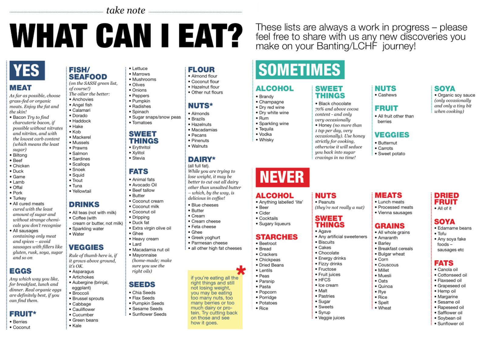Low Carb Meal Plan With Printable | Keto | Dieta Cetogenica Recetas - Free Printable Atkins Diet Plan