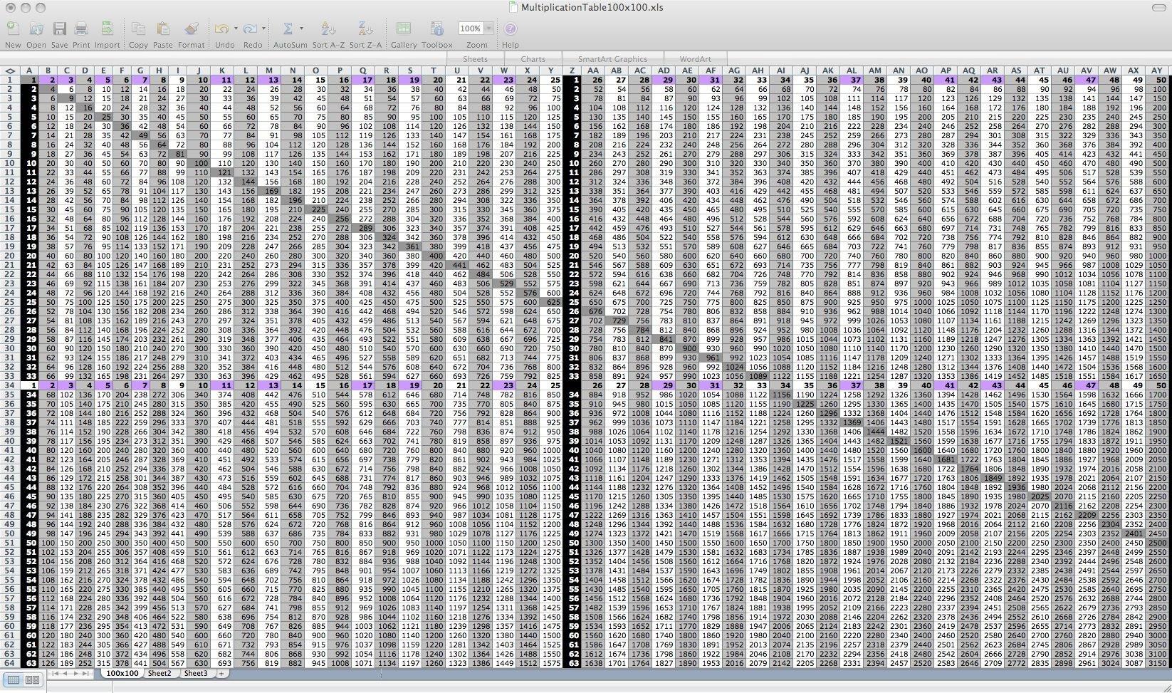 Multiplication Table | Multiplication Table 100X100 | Projects To - Free Printable Multiplication Chart 100X100