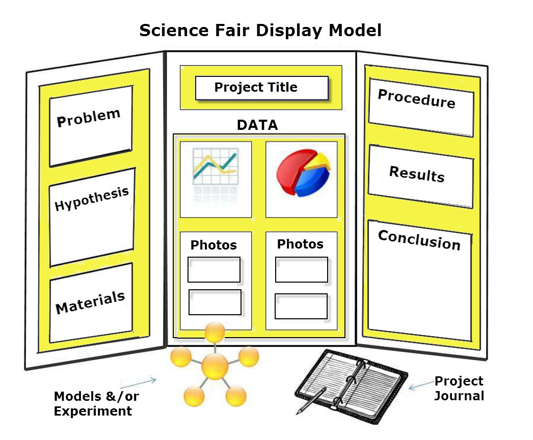 Science Fair Project Ideas | Apperson Pta - Free Printable Science Fair Project Board Labels