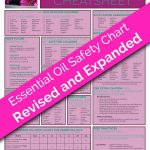 The Printable Guide On How To Use Essential Oils Safely   Free Printable Aromatherapy Charts
